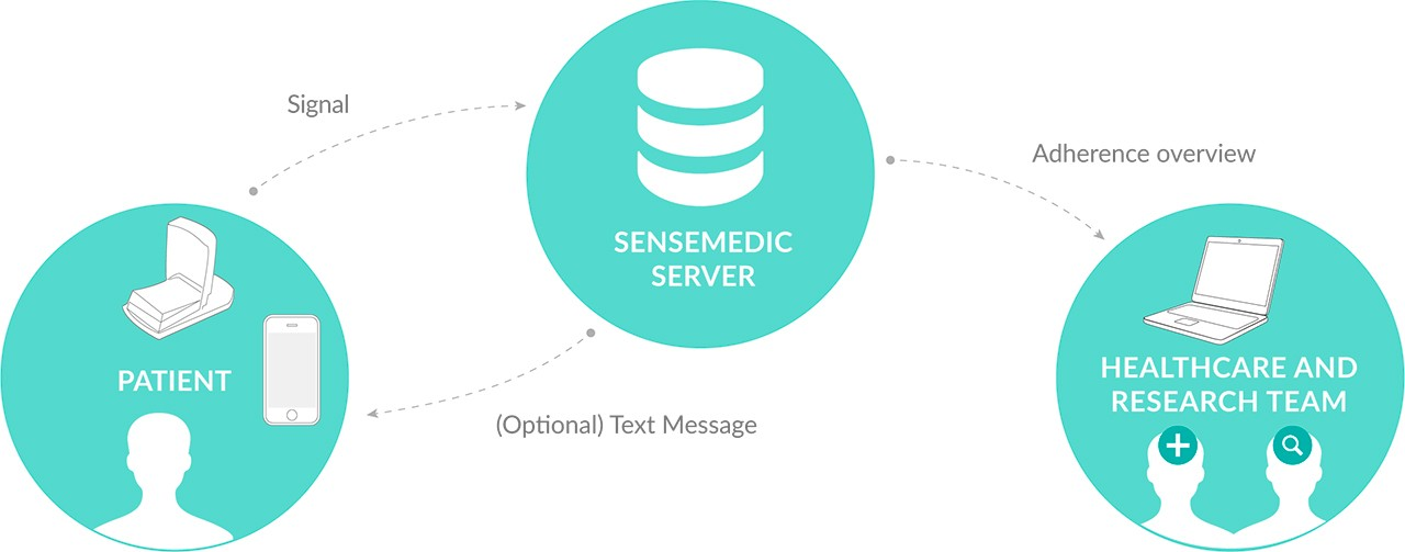 Sensemedic - How it works